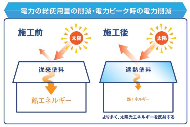省エネと節電を考えた日本ペイントの遮熱塗料