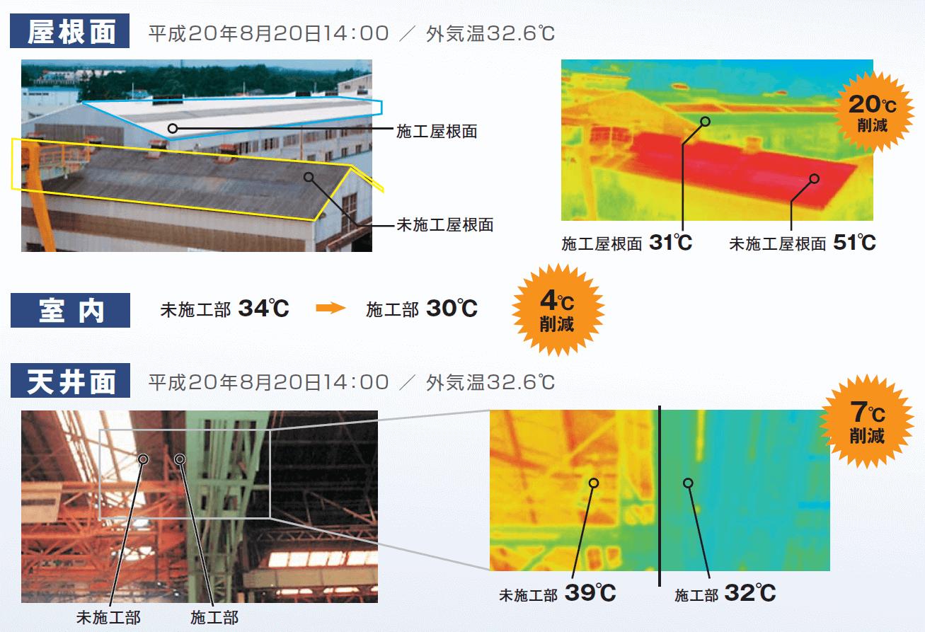 屋根面温度20度削減