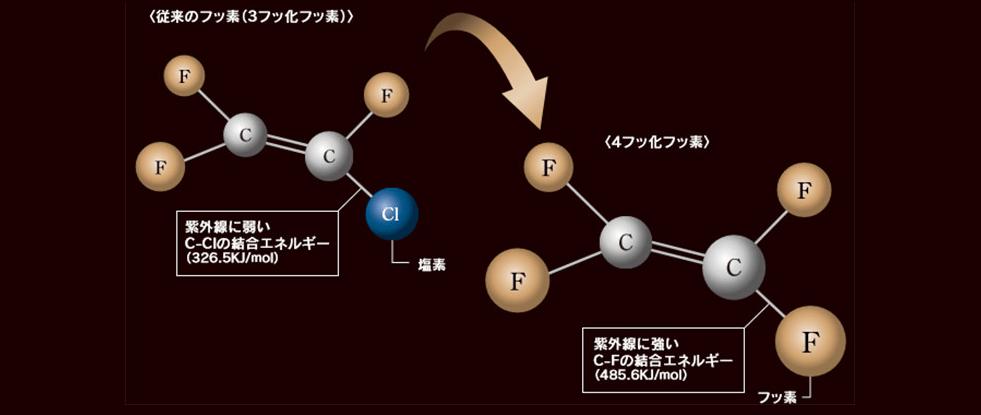 4フッ化フッ素樹脂の化学構造